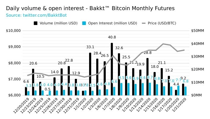 Demand for Crypto Derivatives Swells as CME's Bitcoin Volume Rises
